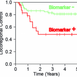 Radiation response biomarkers